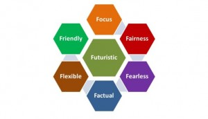 The Seven F's of Leadership